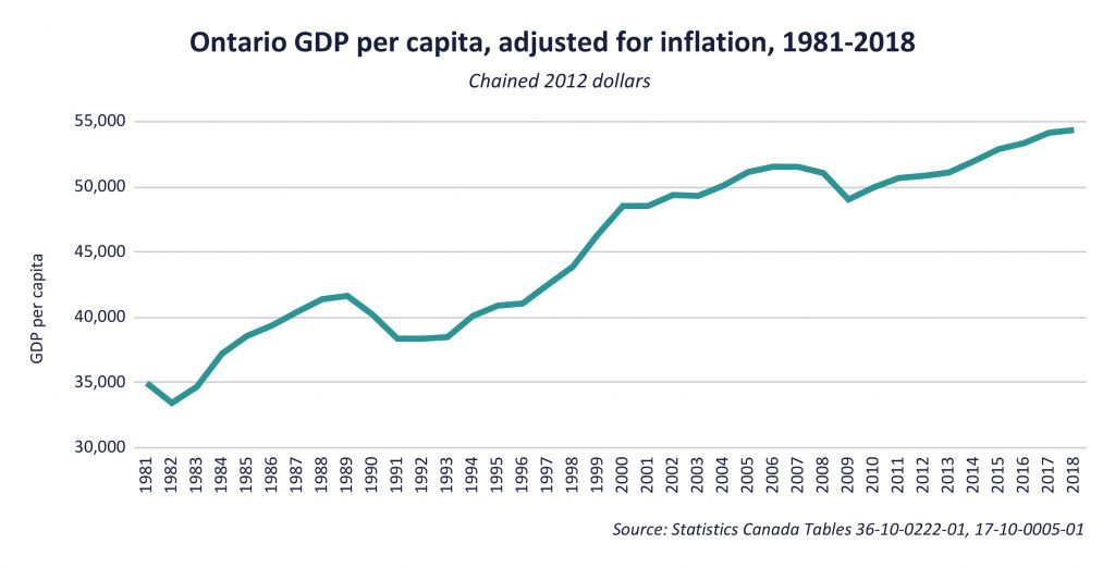 Ontario GDP per capita, adjusted for inflation, 1981-2018