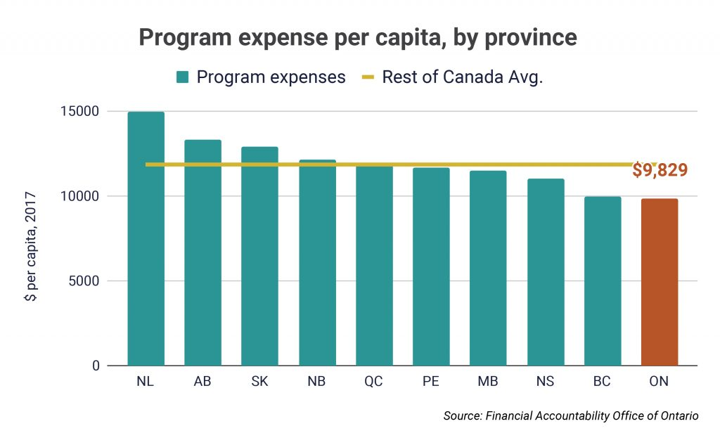 Program expense per capita, by province (3)