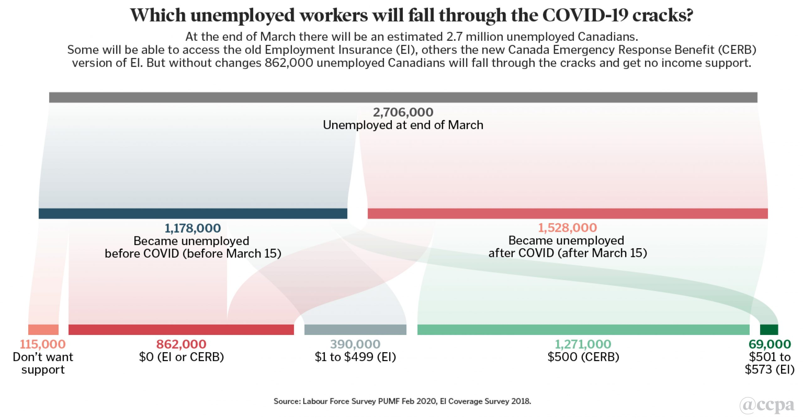 Which Unemployed Canadians Will Get Support Behind The Numbers