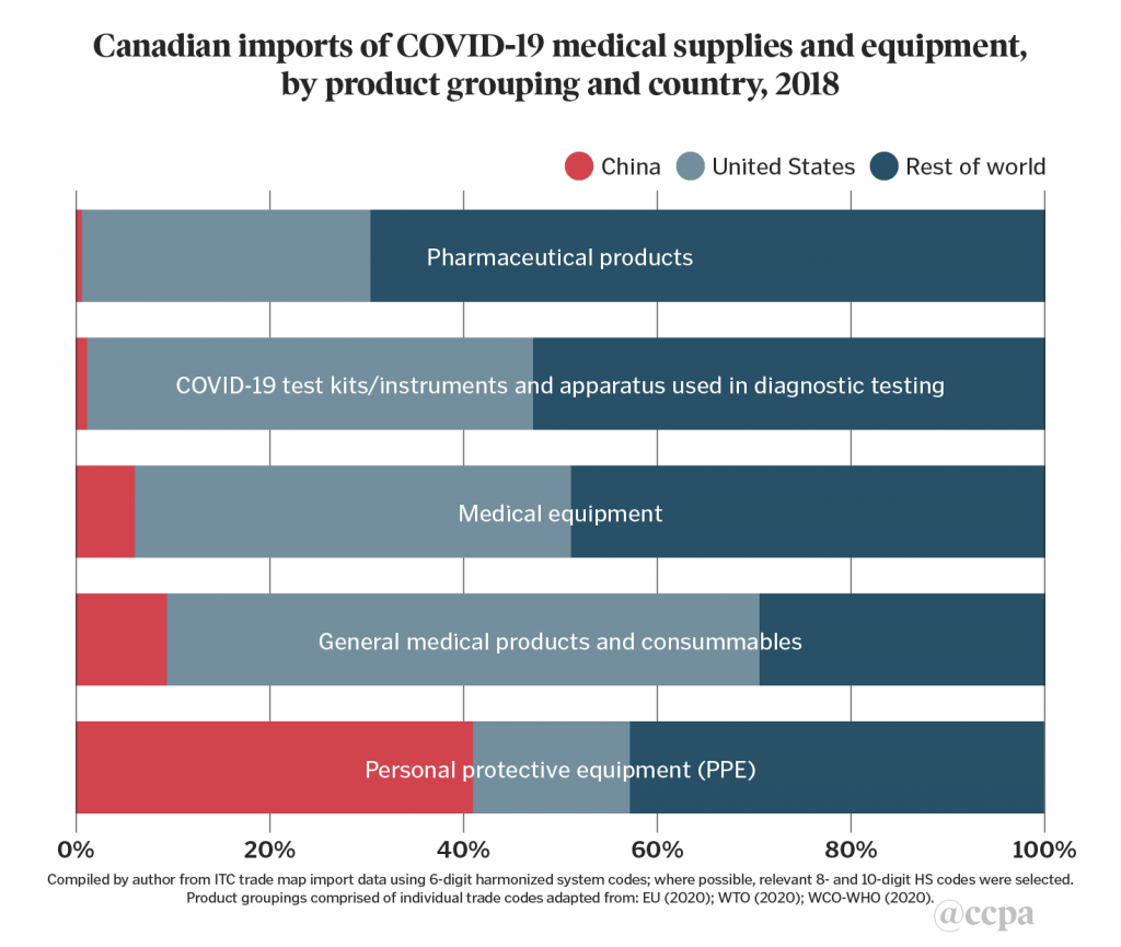 Chart 1. Canadian imports of COVID-19 medical supplies and equipment, by product grouping and country, 2018