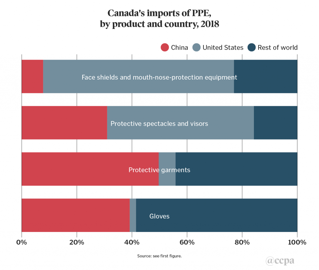 Chart 2. Canada's imports of PPE, by product and country, 2018