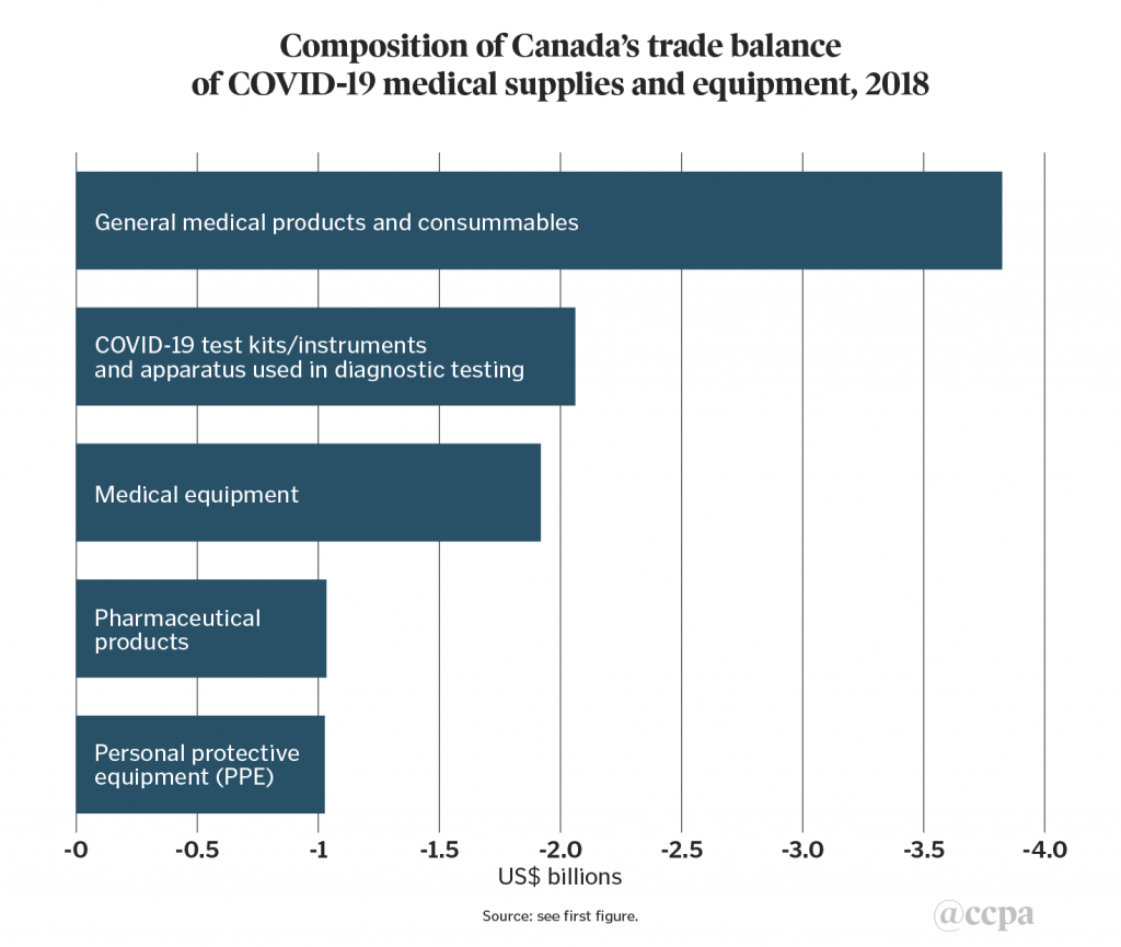 Chart 3. Composition of Canada's Trade Balance of COVID-19 Medical Supplies and Equipment, 2018