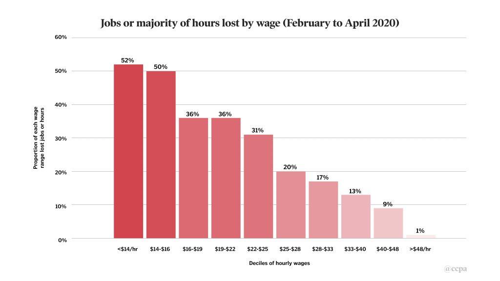 Job loss by wage