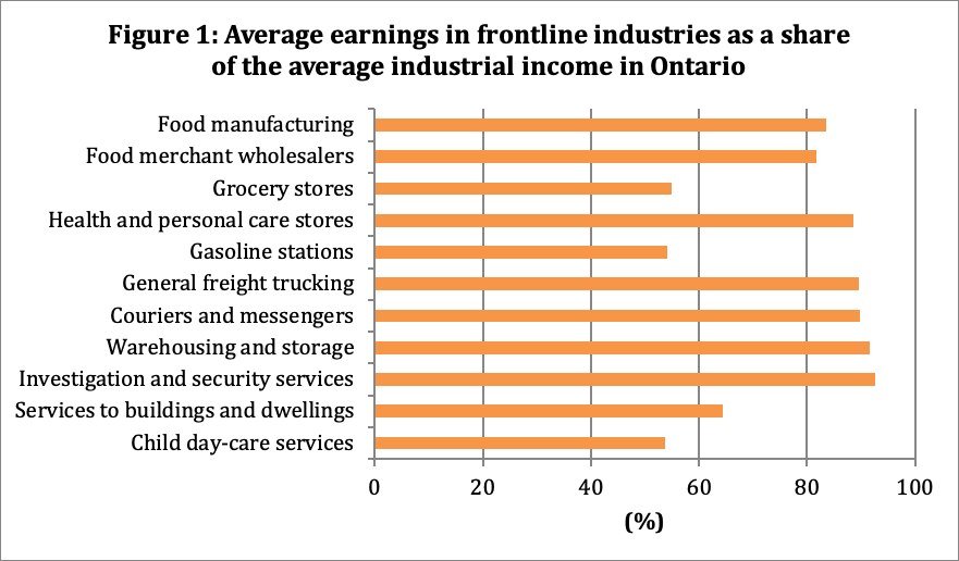 Average earnings in frontline industries as a share of the average industrial income in Ontario