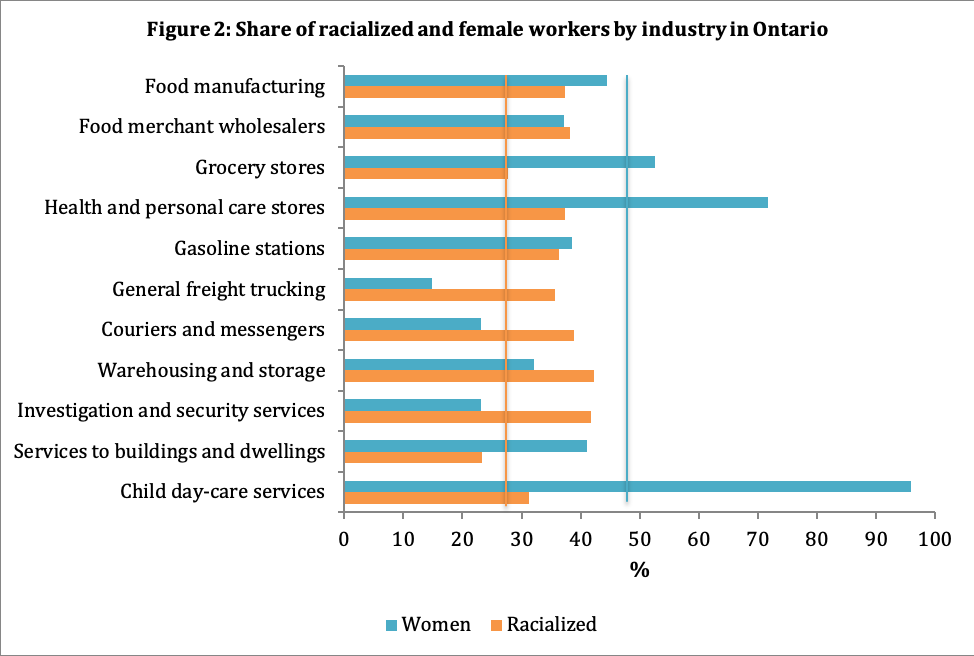 Share of racialized and female workers by industry in Ontario