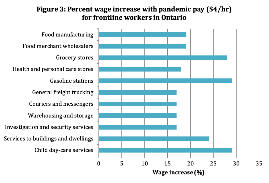Percent wage increase with pandemic pay ($4/hr) for frontline workers in Ontario