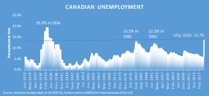 Historical Canadian unemployment