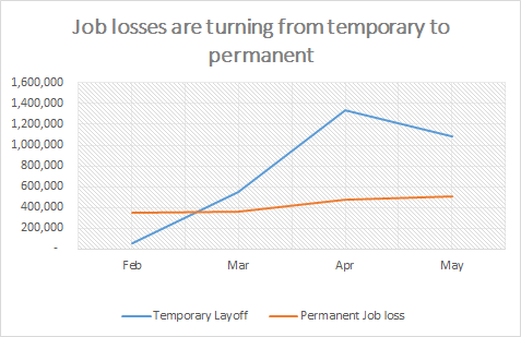 Layoffs are by and large remaining temporary