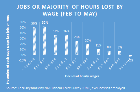 Jobs or majority of hours lost by wage
