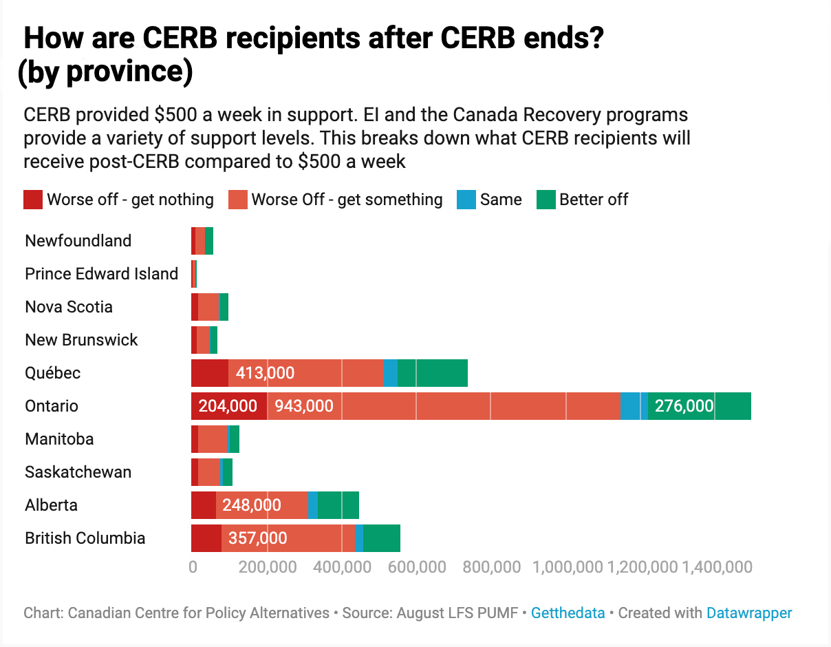 Transitioning From Cerb To Ei Could Leave Millions Worse Off Behind The Numbers