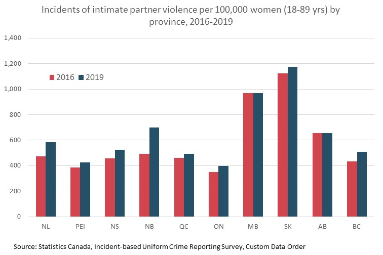 Chart depicting incidents of intimate partner violence, per 100,000 women, by province.